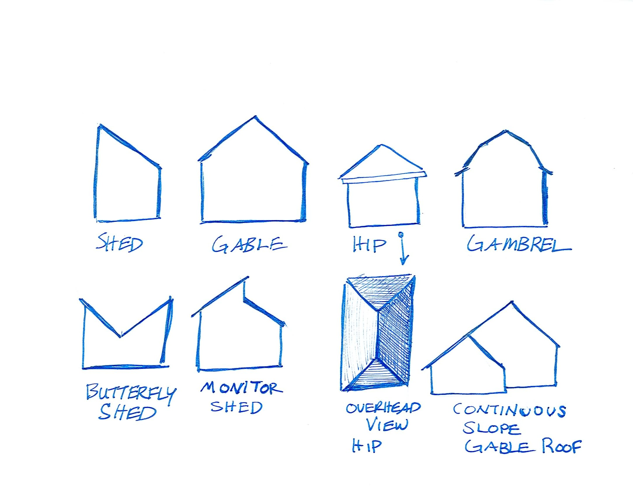 Basic types of roofs