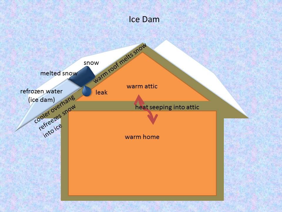 ice dam diagram